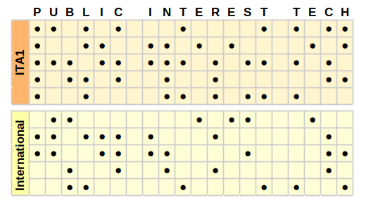 """Public Interest Tech"", in Baudot-Code (ITA1)"